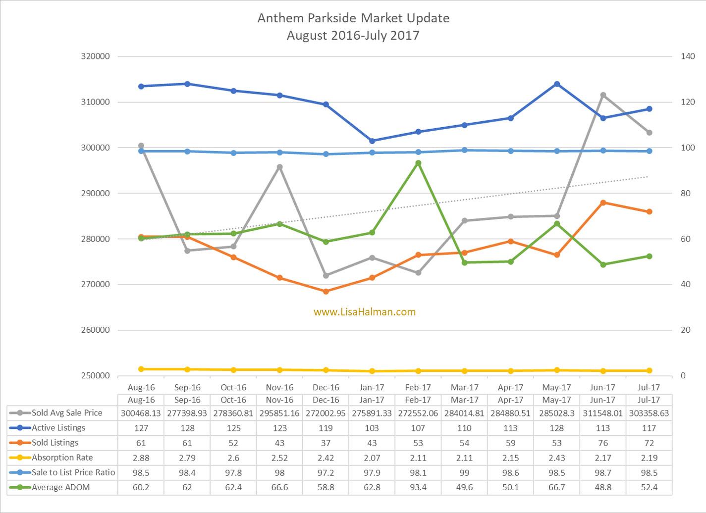 Anthem Market Update July 2017