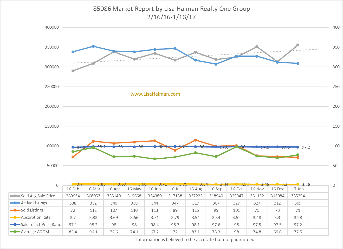 85086 Market Report JANUARY