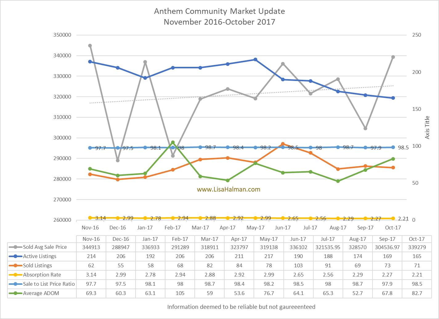 Anthem Market Update October 2017