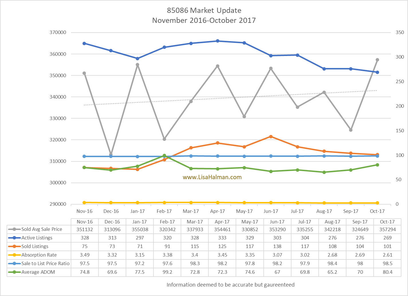 85086 Market Report October 2017