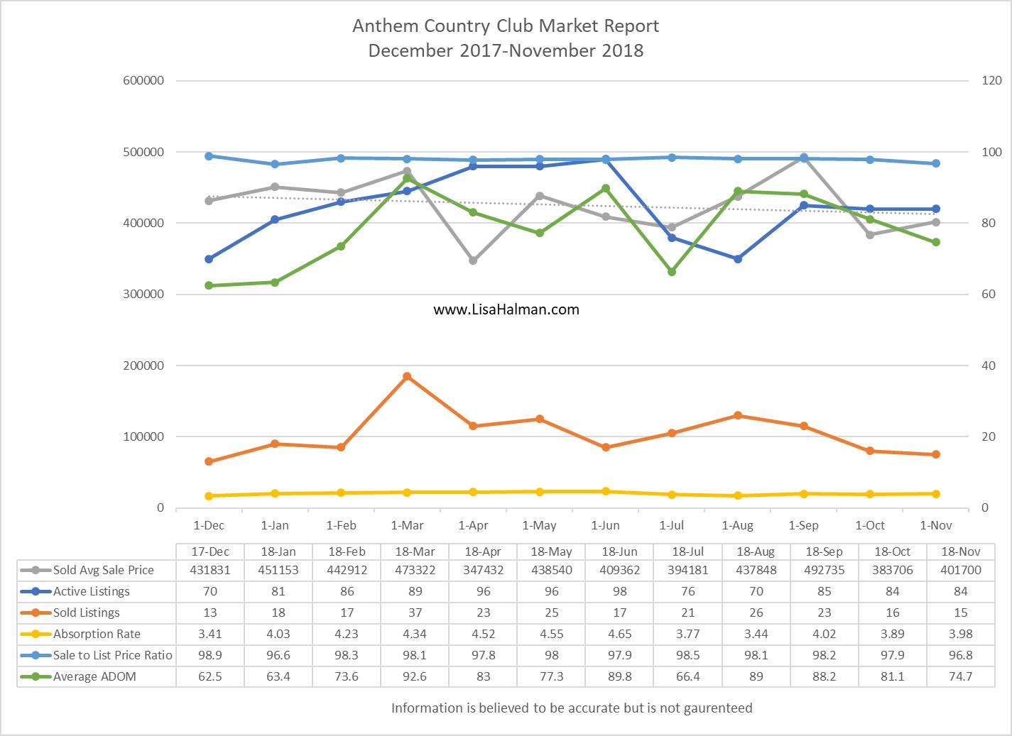 Anthem Golf & Country Club November 2018