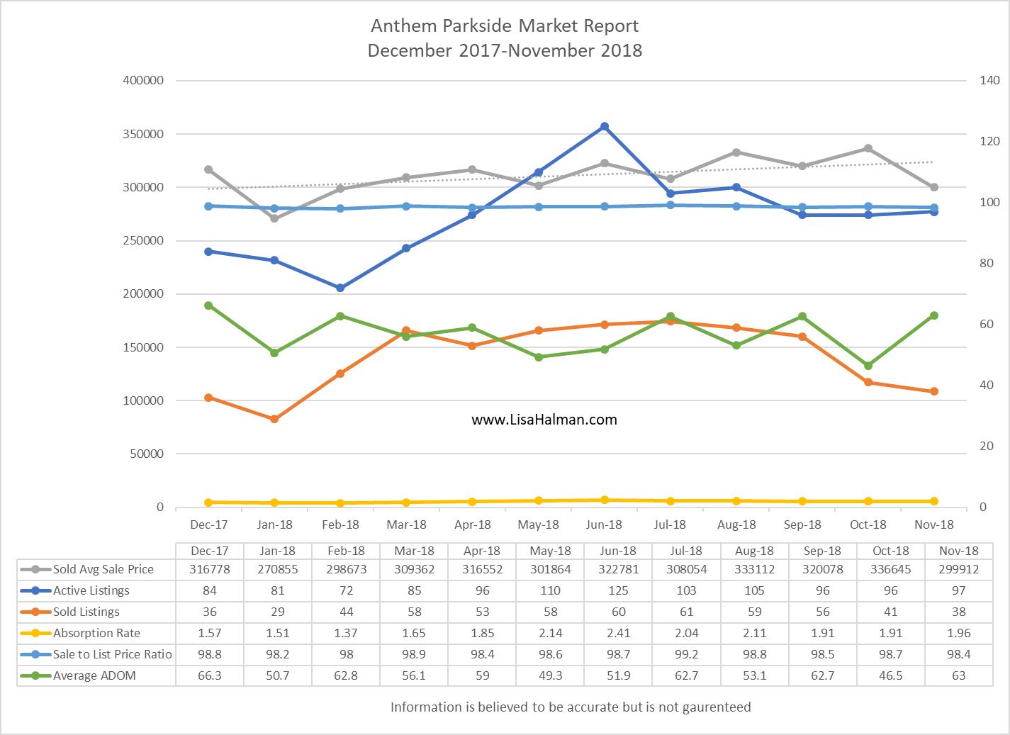 Anthem Parkside Market Update November 2018
