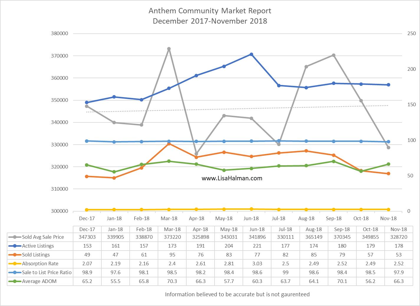 Anthem Market Update November 2018