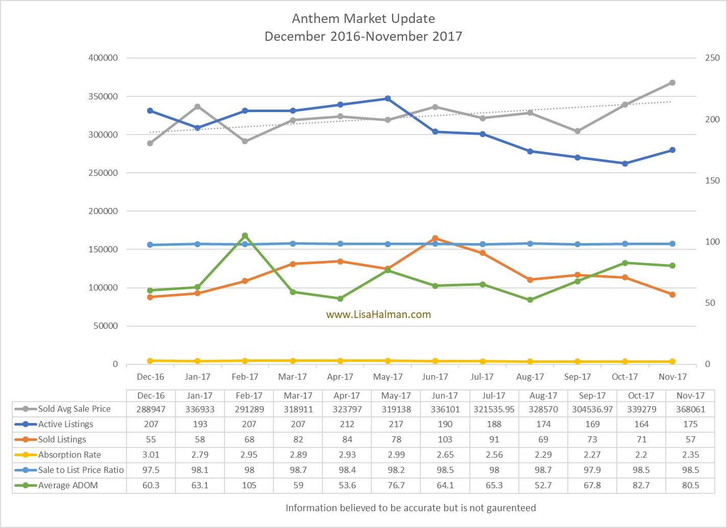 Anthem  November 2017 Market Update