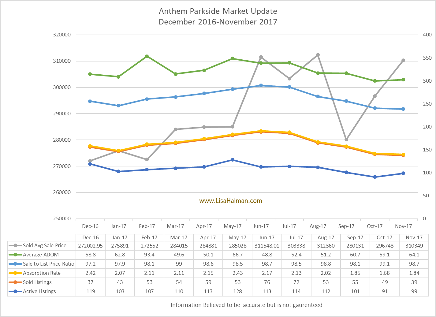 Anthem Parkside Market Update November 2017
