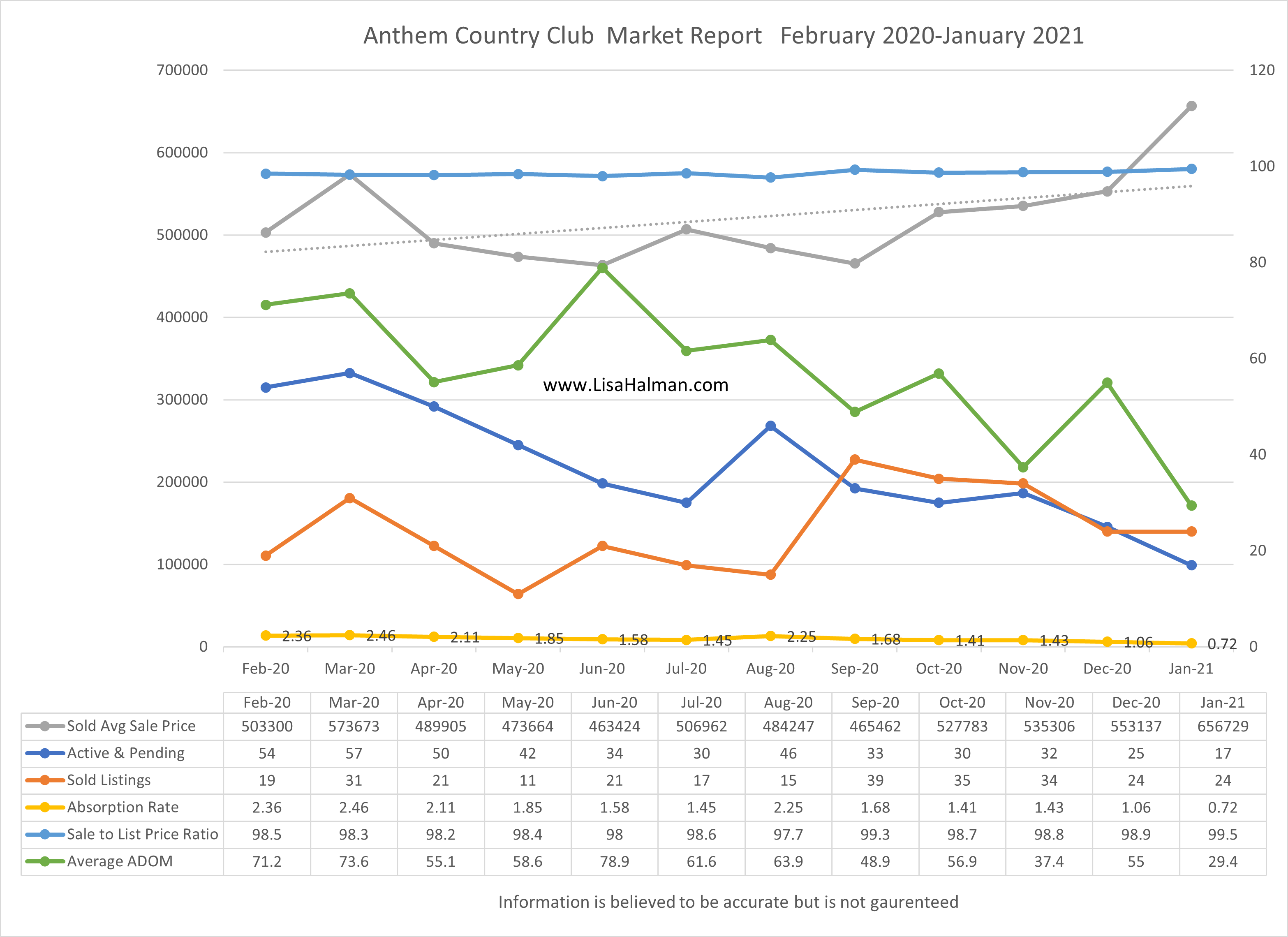 Anthem Country Club Market Report  January 2021