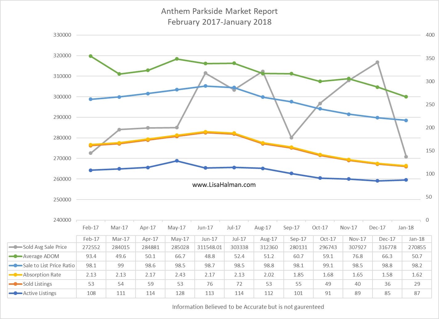Anthem Parkside Market Update January 2018