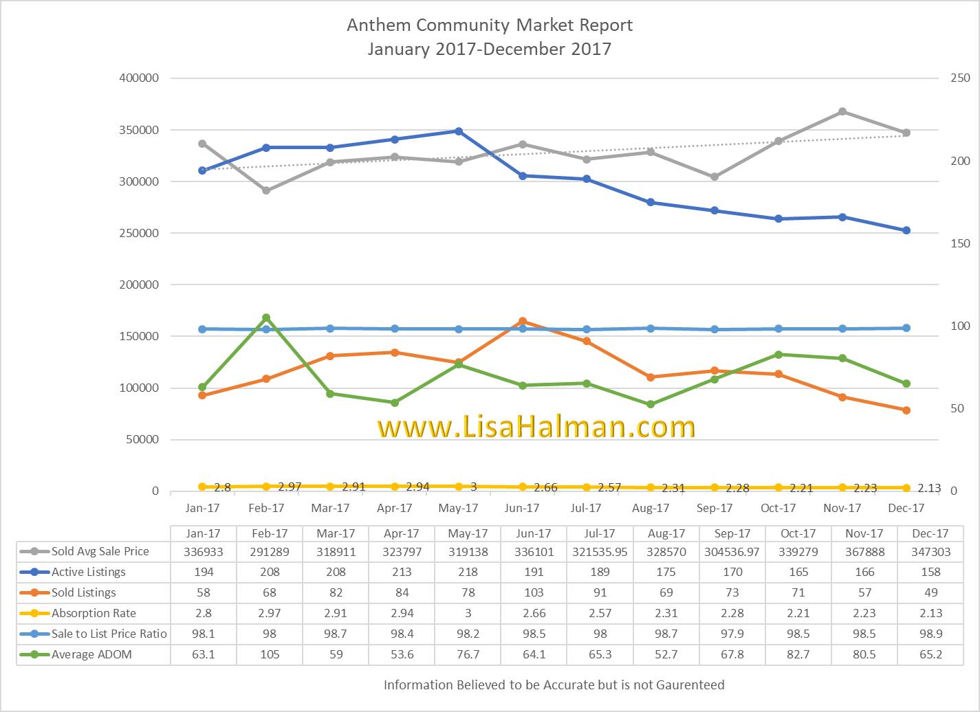 Anthem Market Update December 2017