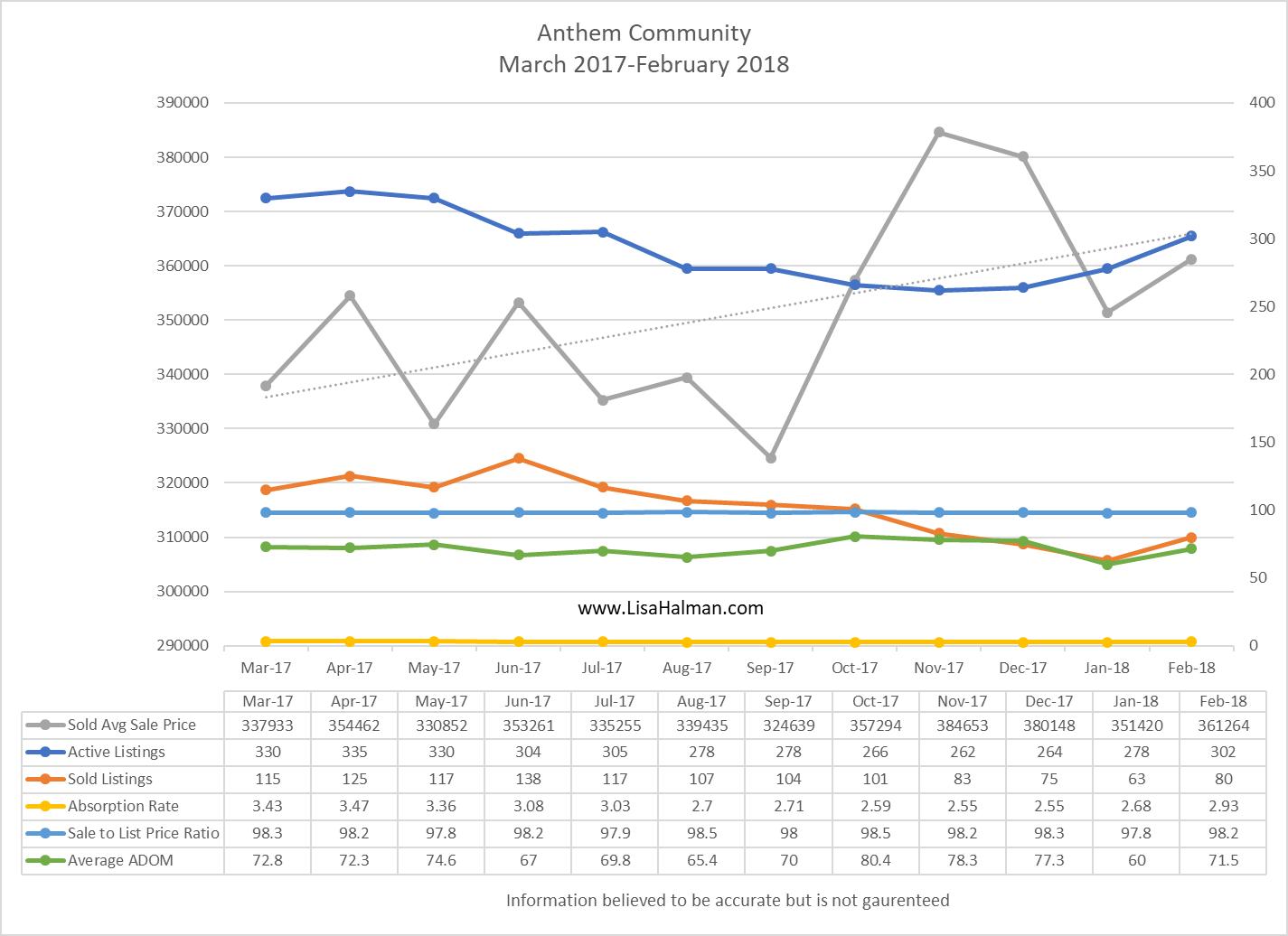 Anthem Market Update February 2018