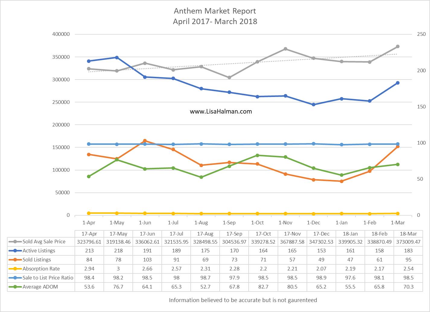 Anthem Market Update March 2018