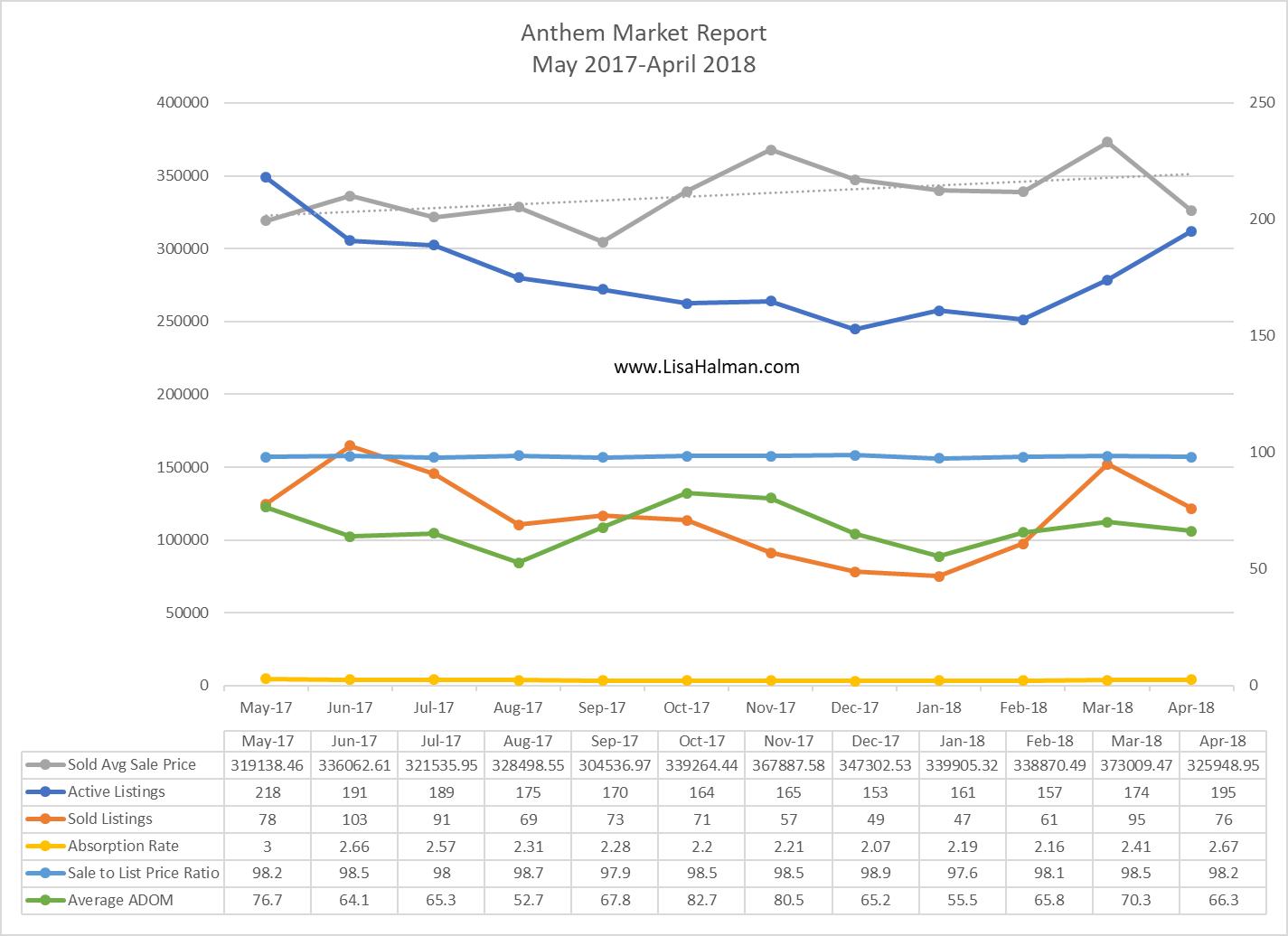 Anthem Market Update April 2018