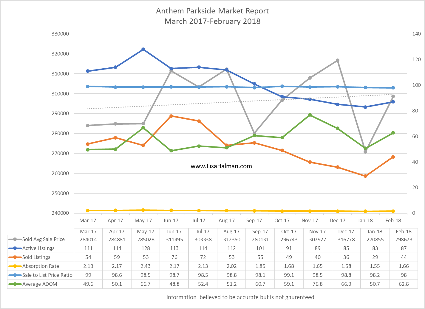 Anthem Parkside Market Update February 2018