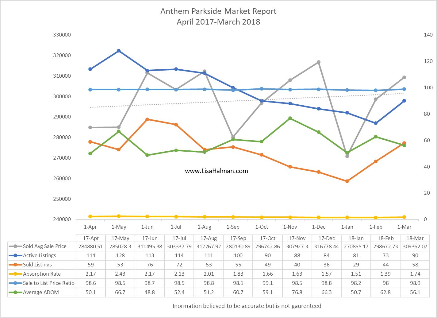Anthem Parkside Market Update March 2018