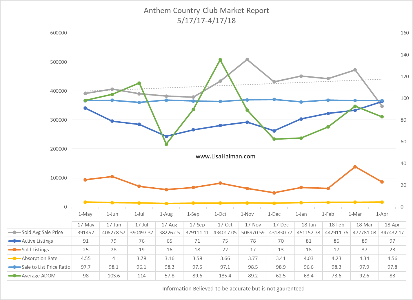Anthem Golf & Country Club April 2018