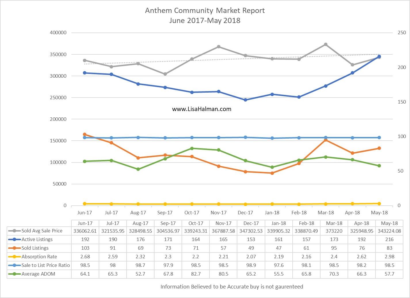 Anthem Market Update May 2018