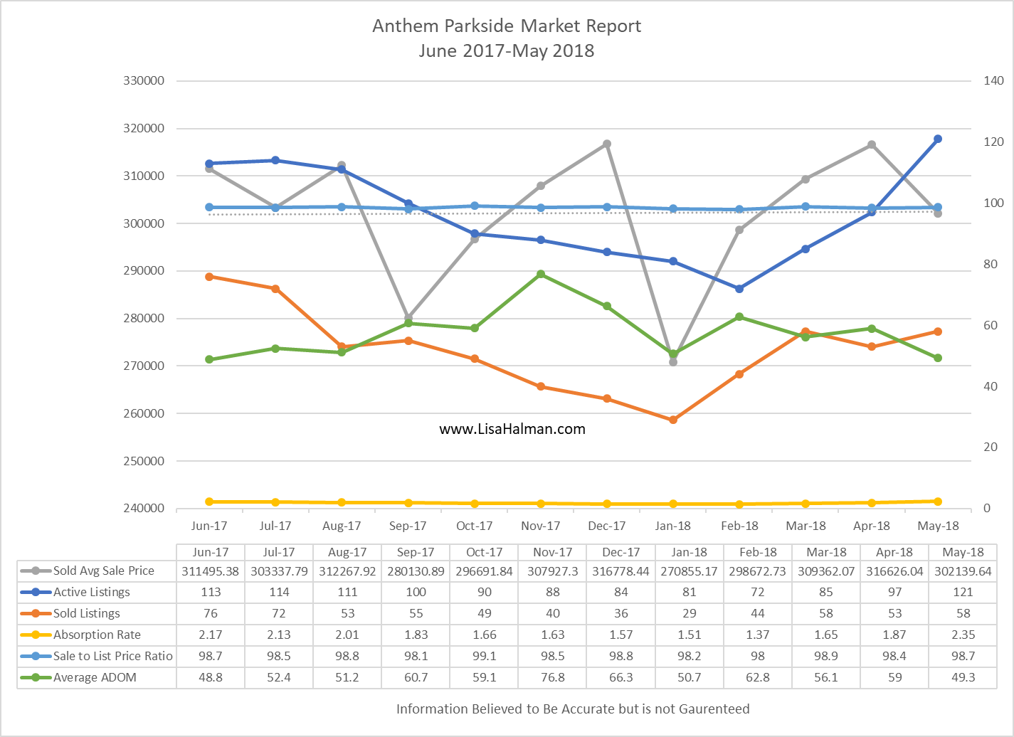 Anthem Parkside Market Update May 2018