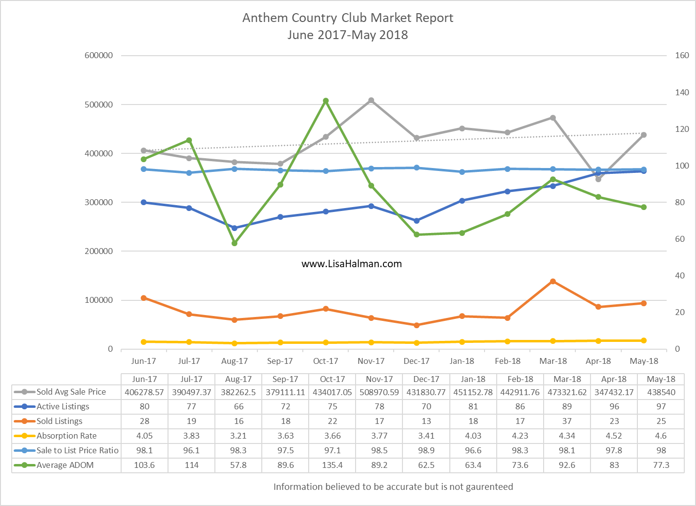 Anthem Golf & Country Club May 2018