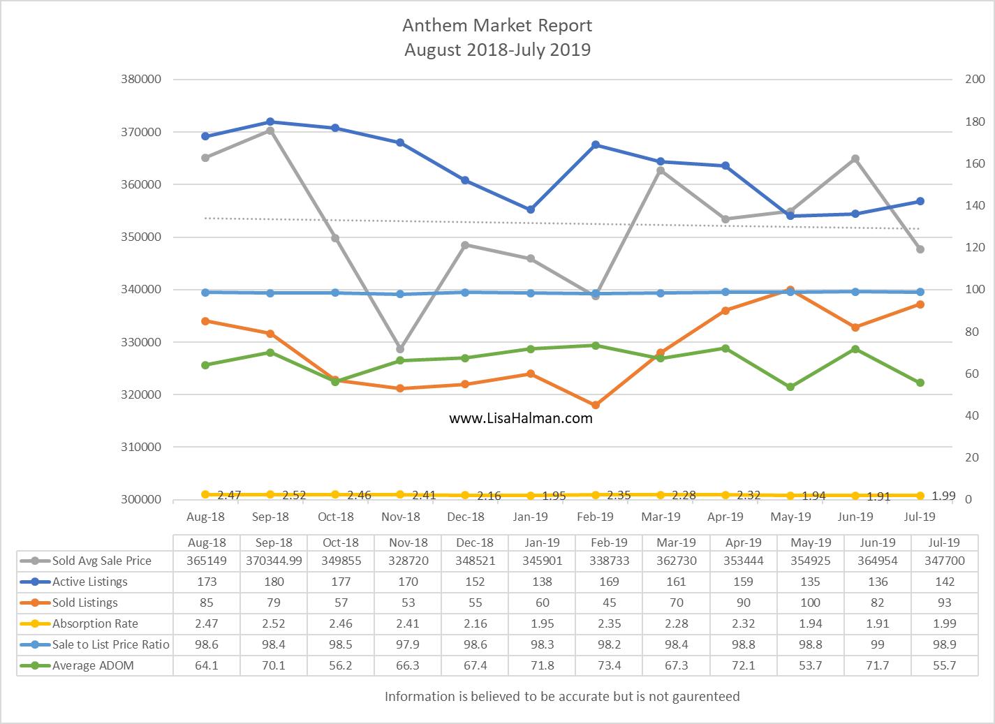 Anthem Market Report July 2019