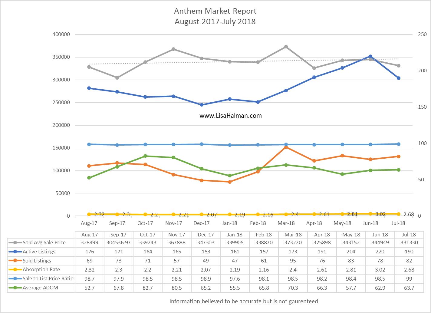 Anthem Market Update July 2018