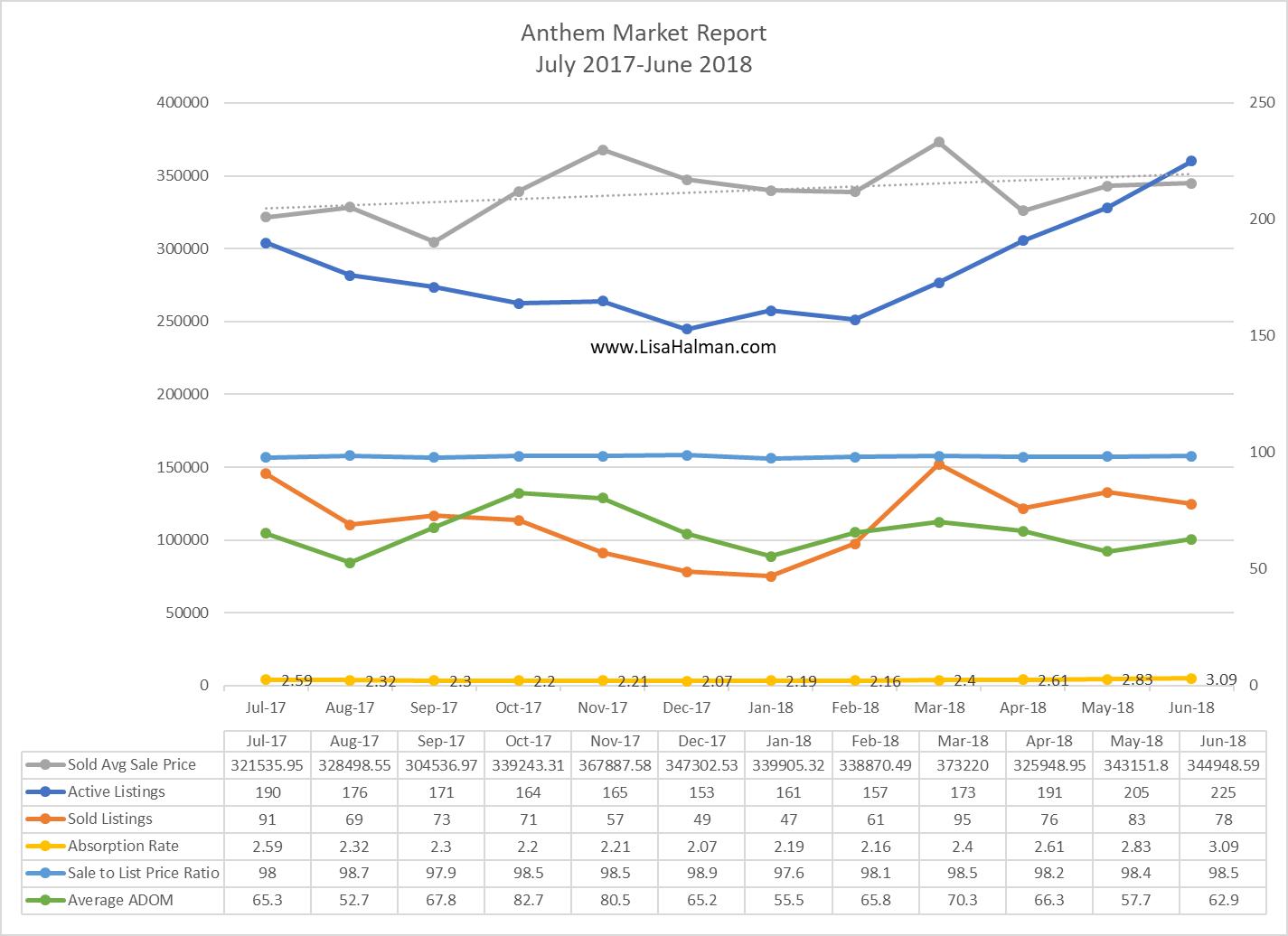 Anthem Market Update June 2018
