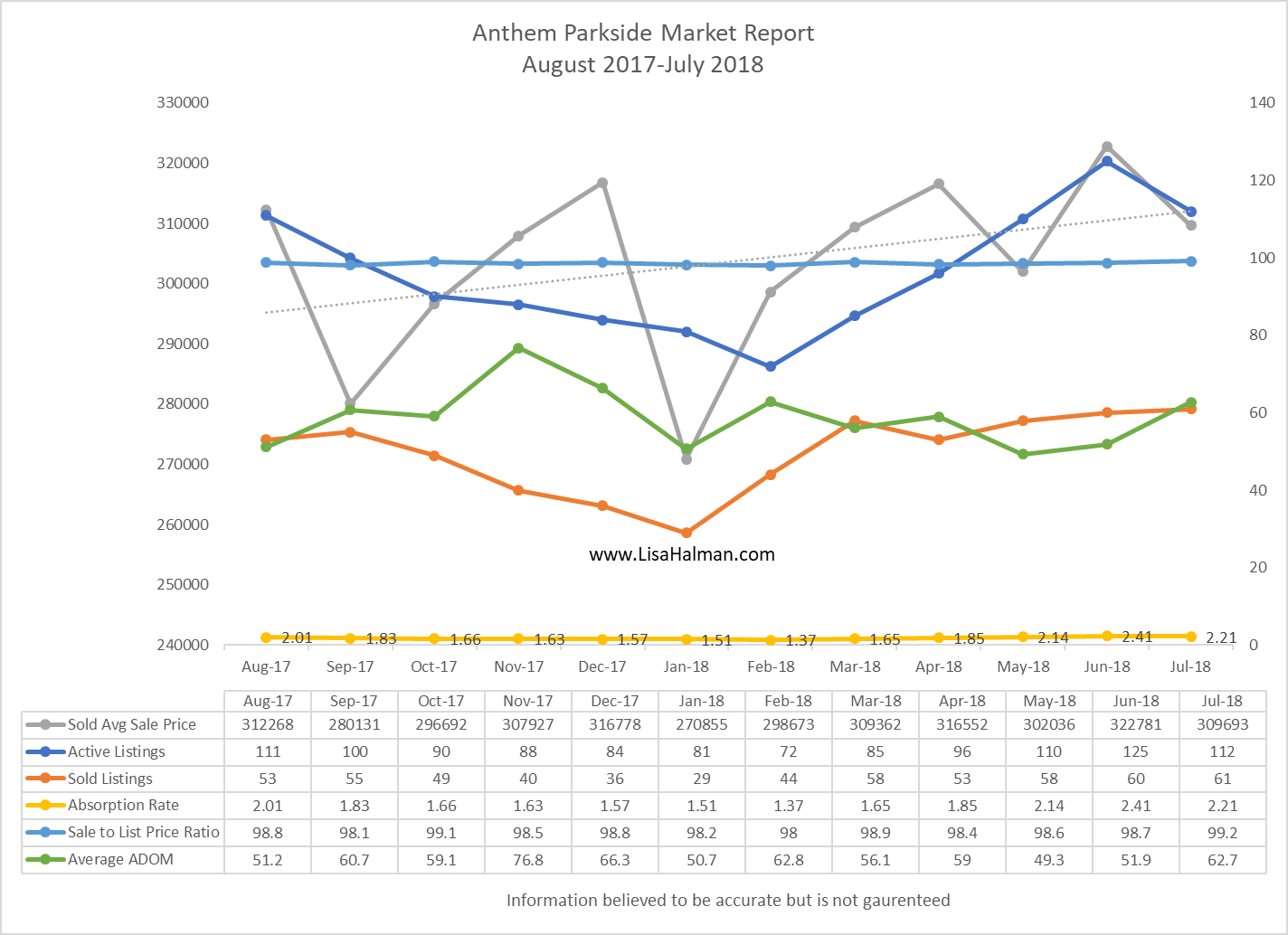 Anthem Parkside Market Update July 2018