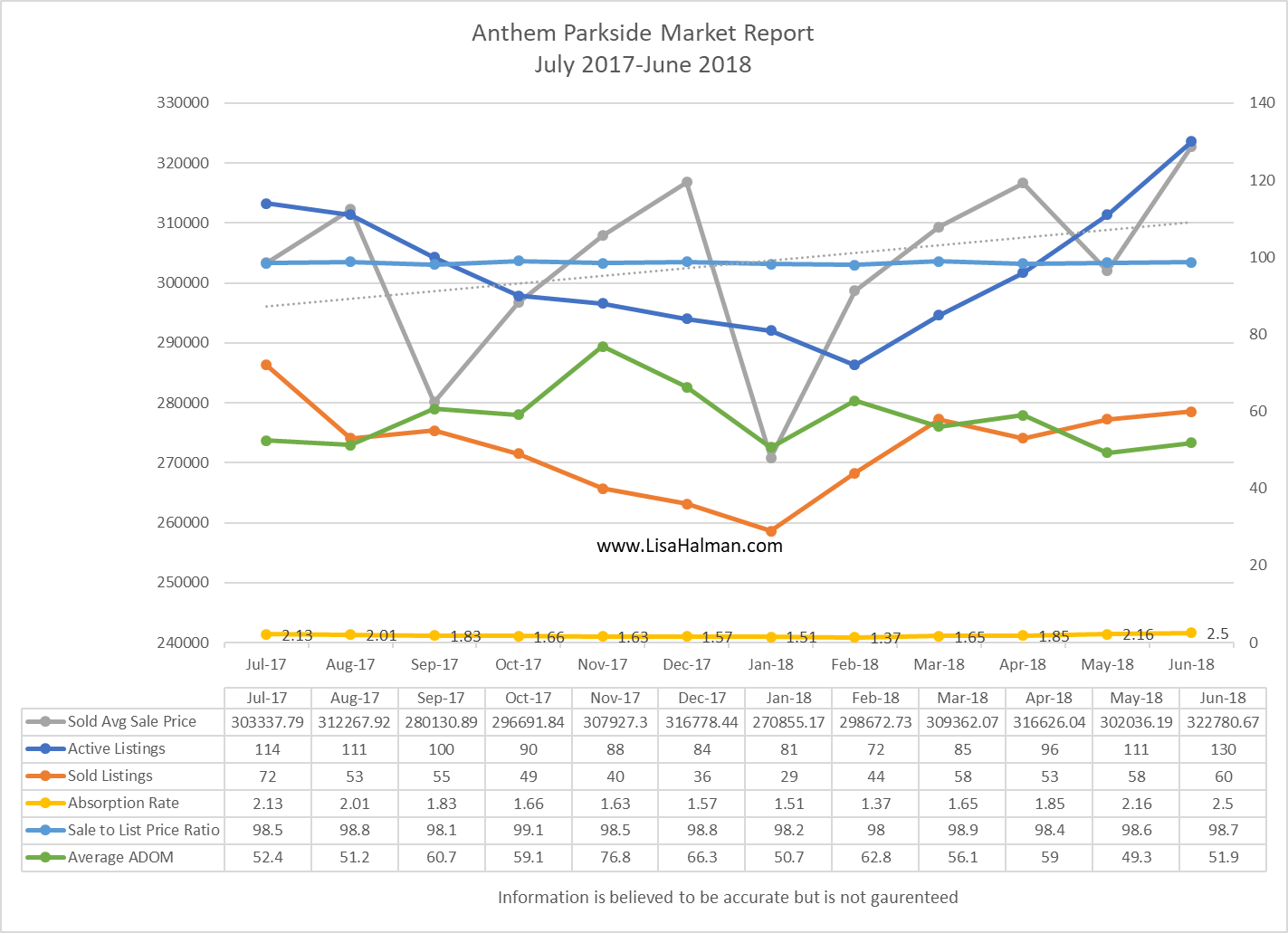 Anthem Parkside Market Update June 2018