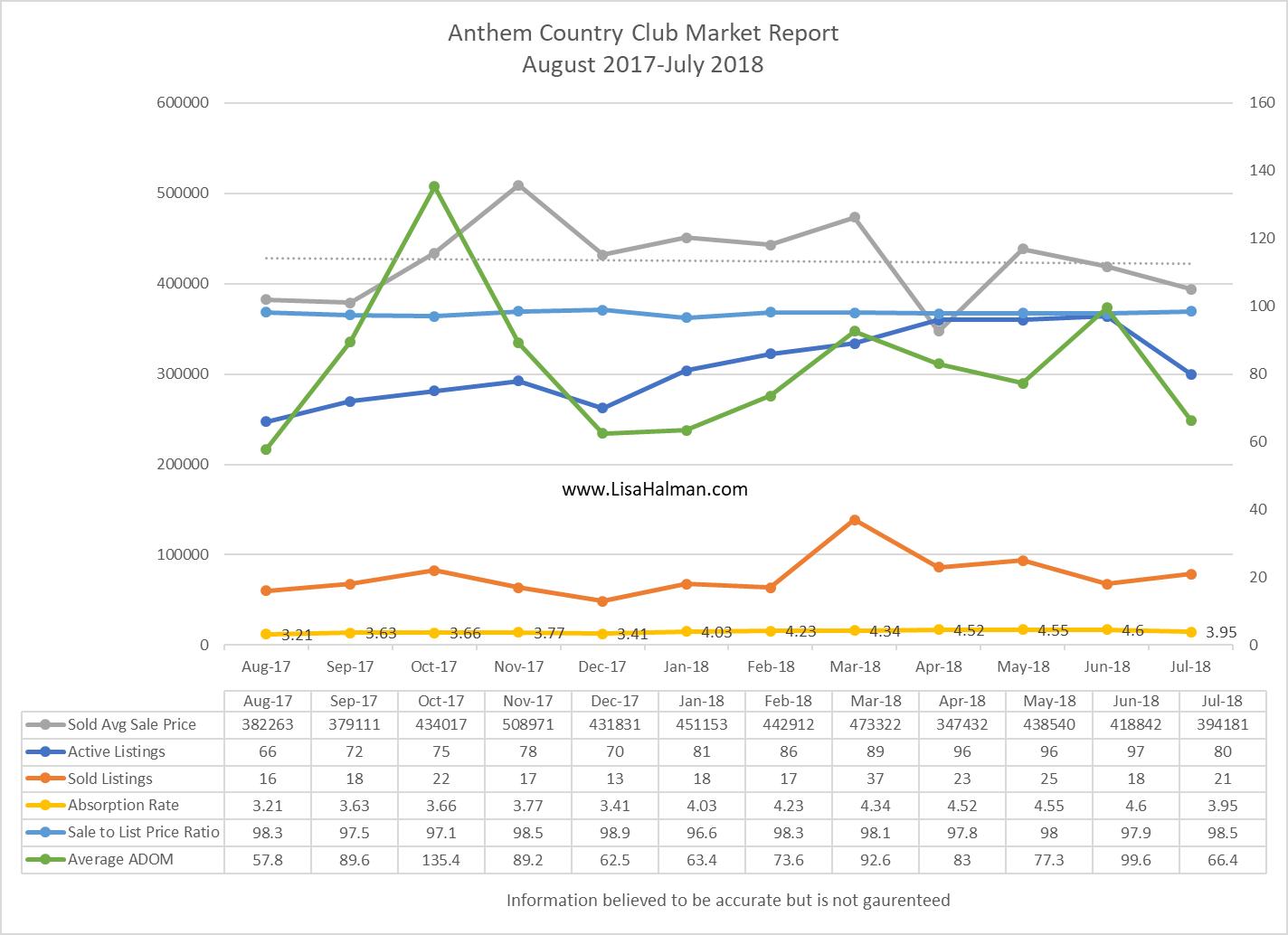 Anthem Golf & Country Club July 2018