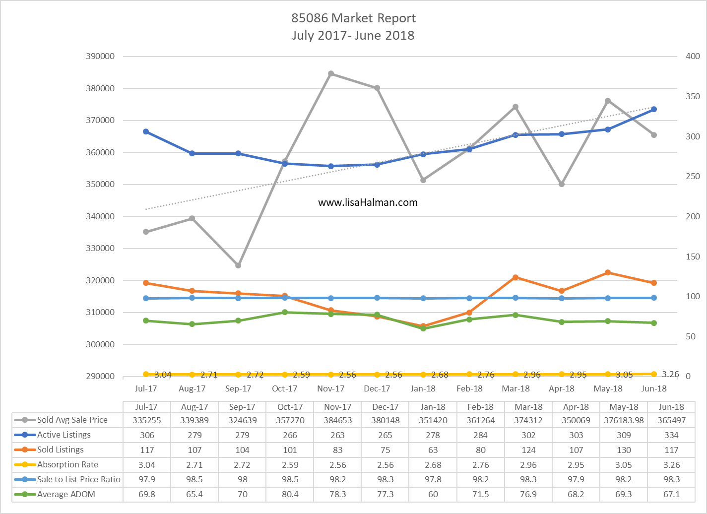 85086 Market Report June 2018