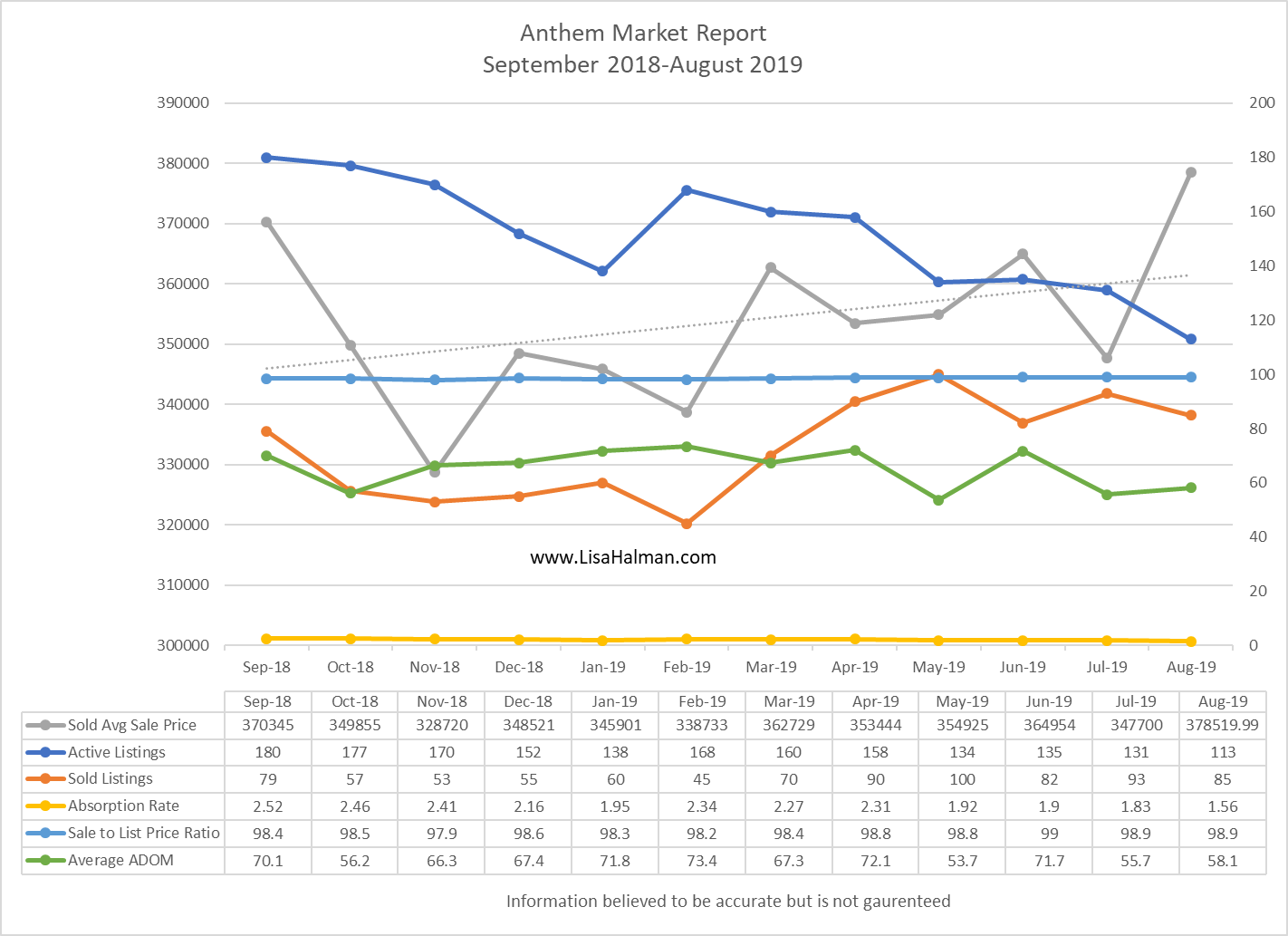 Anthem Market Report August 2019