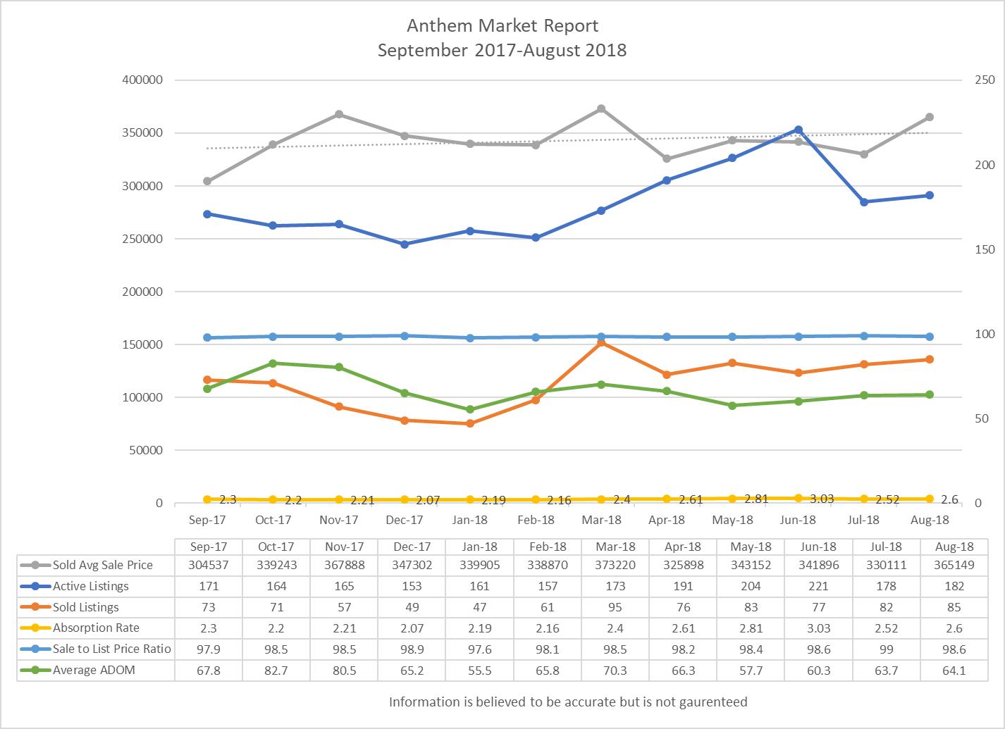 Anthem Market Update August 2018