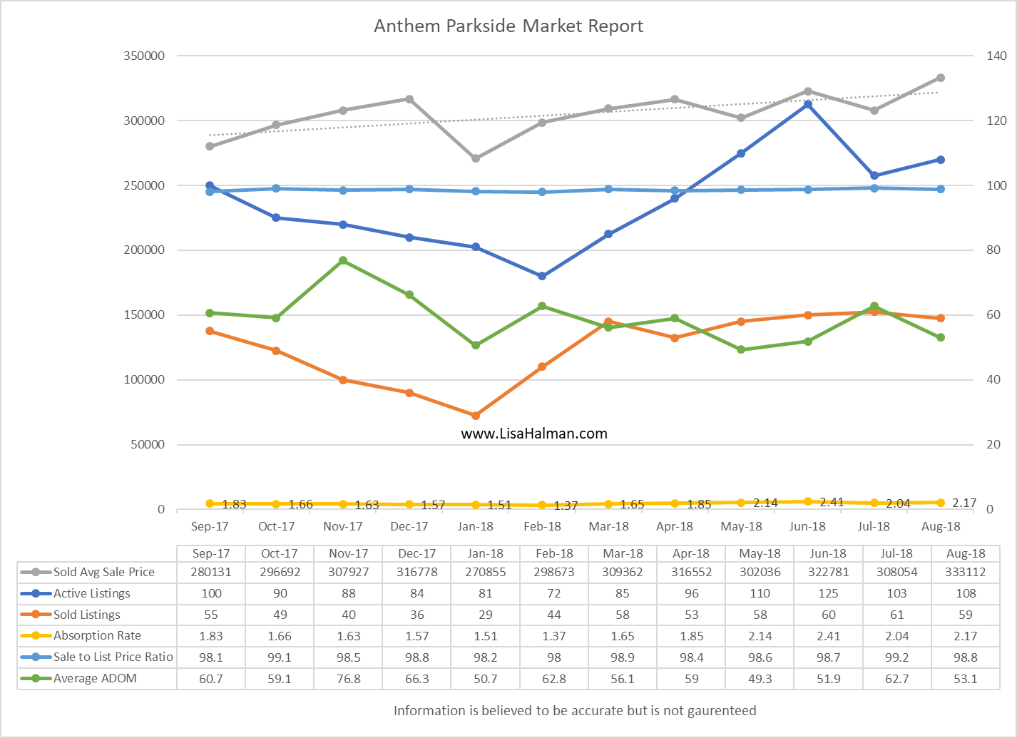 Anthem Parkside Market Update August 2018