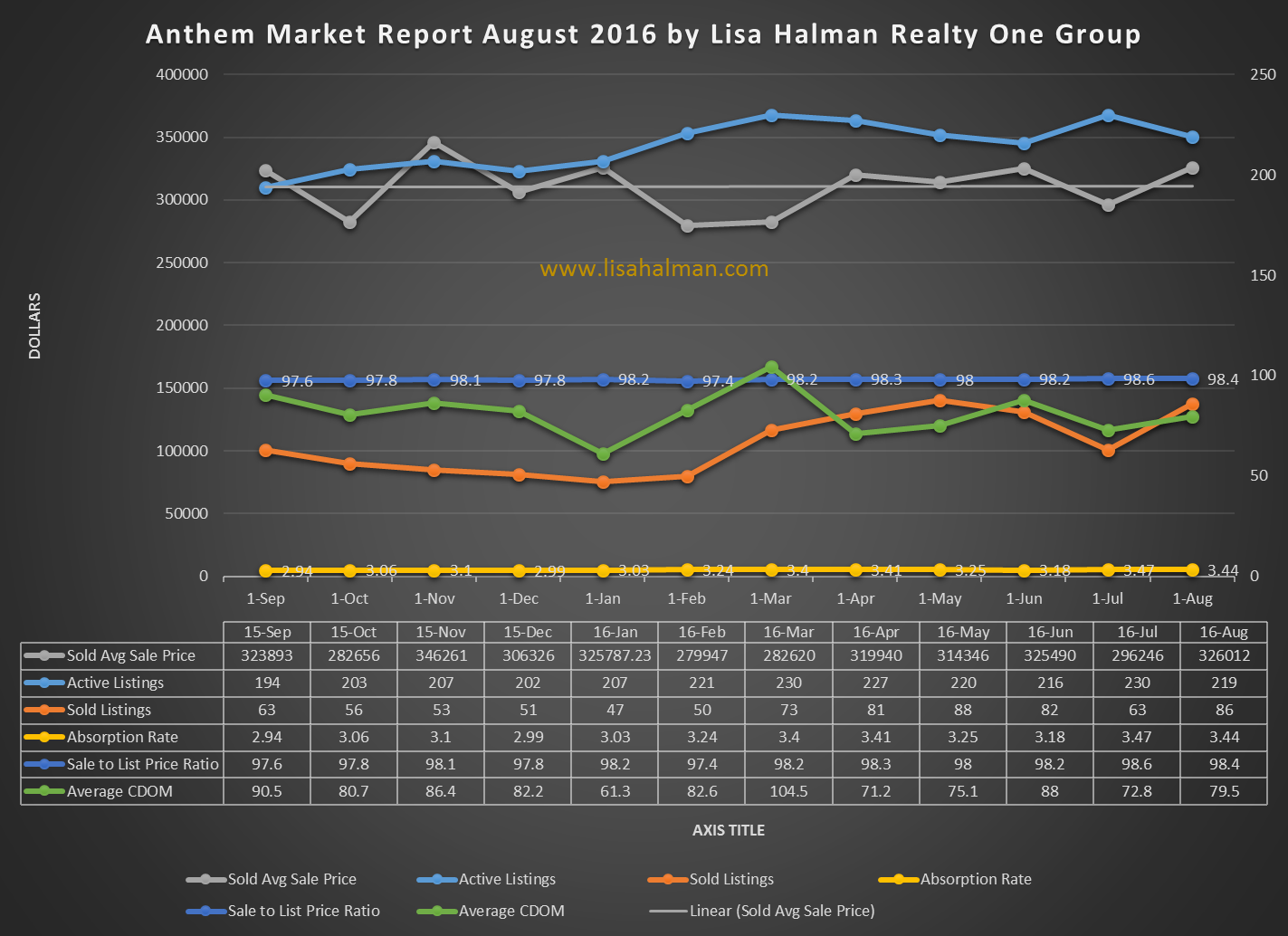 Anthem Community Market Report August 2016