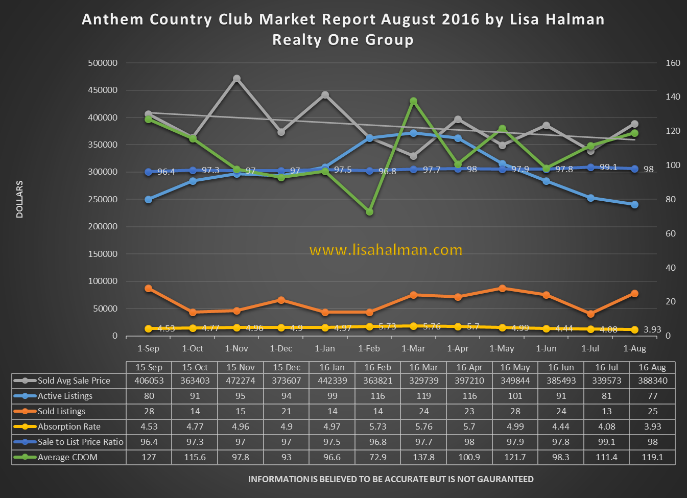 Anthem Country Club Market Report August 2016