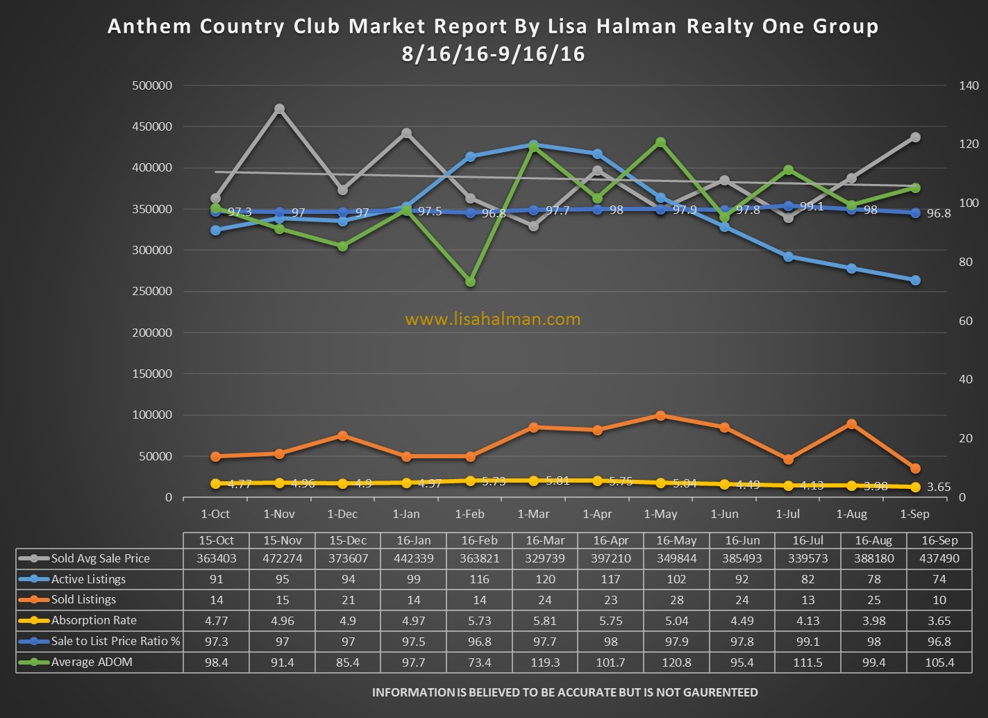 Anthem Country Club Market Report September 2016