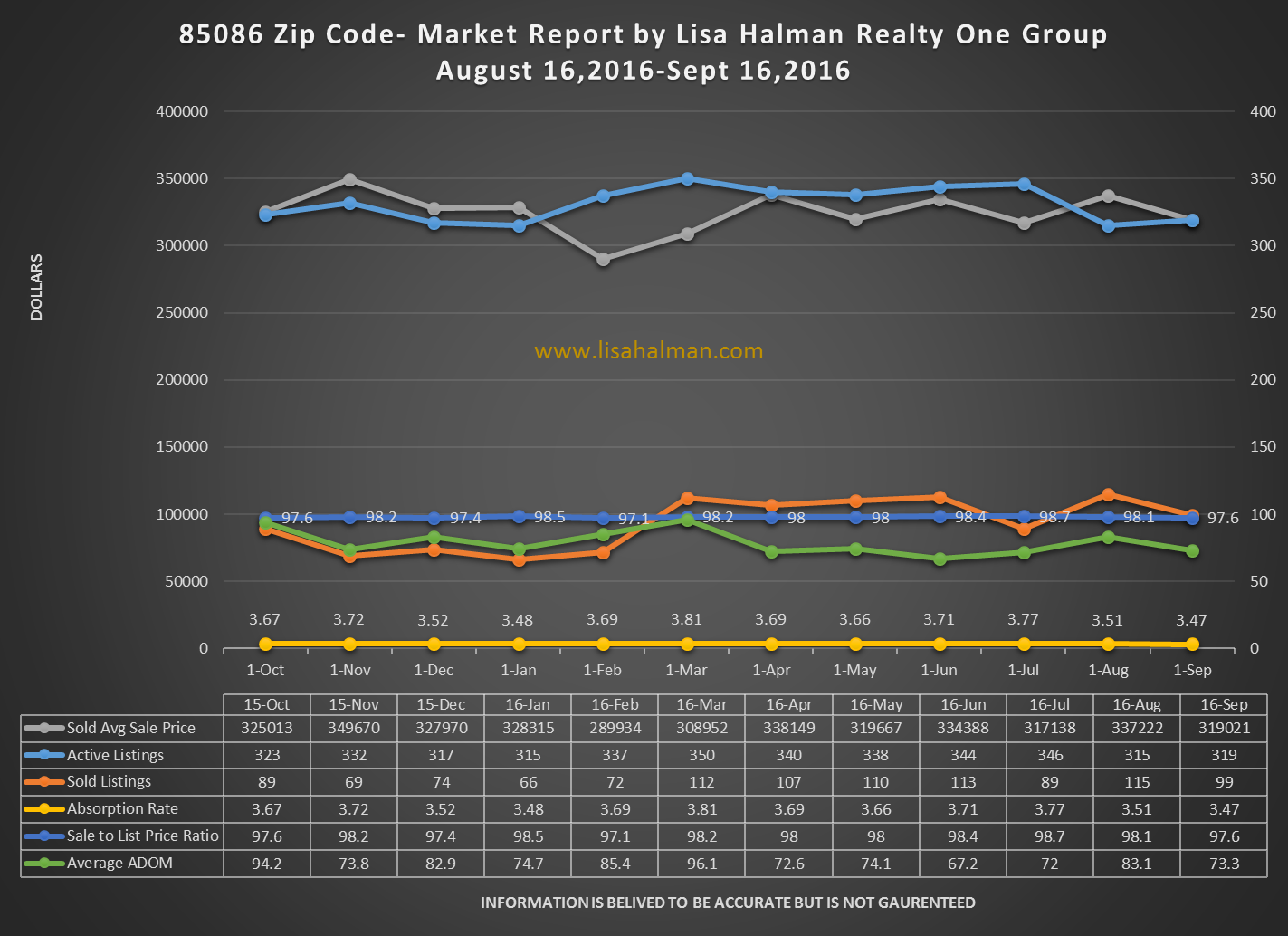 85086 September 2016 Market Report