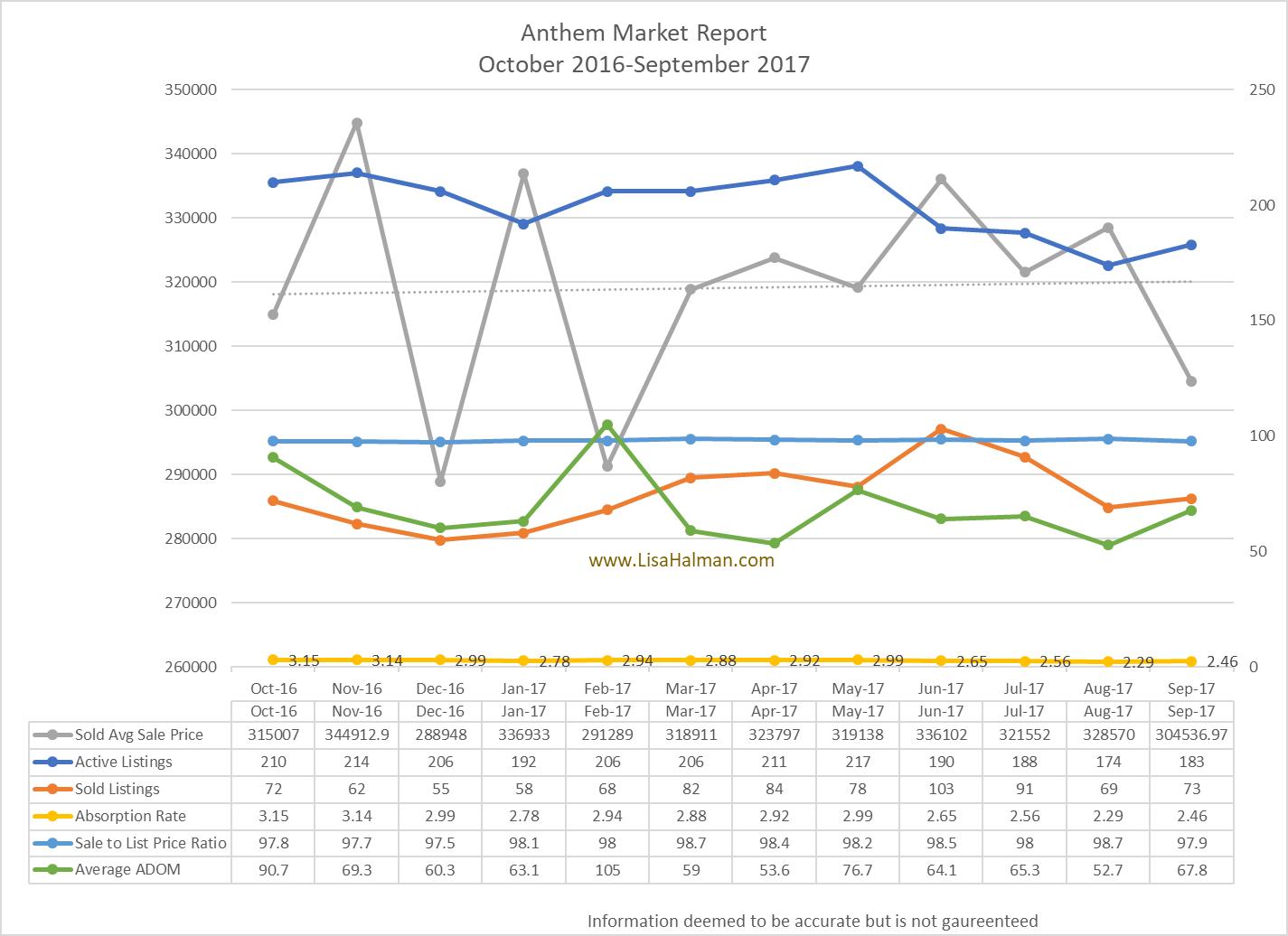 Anthem Market Update September 2017