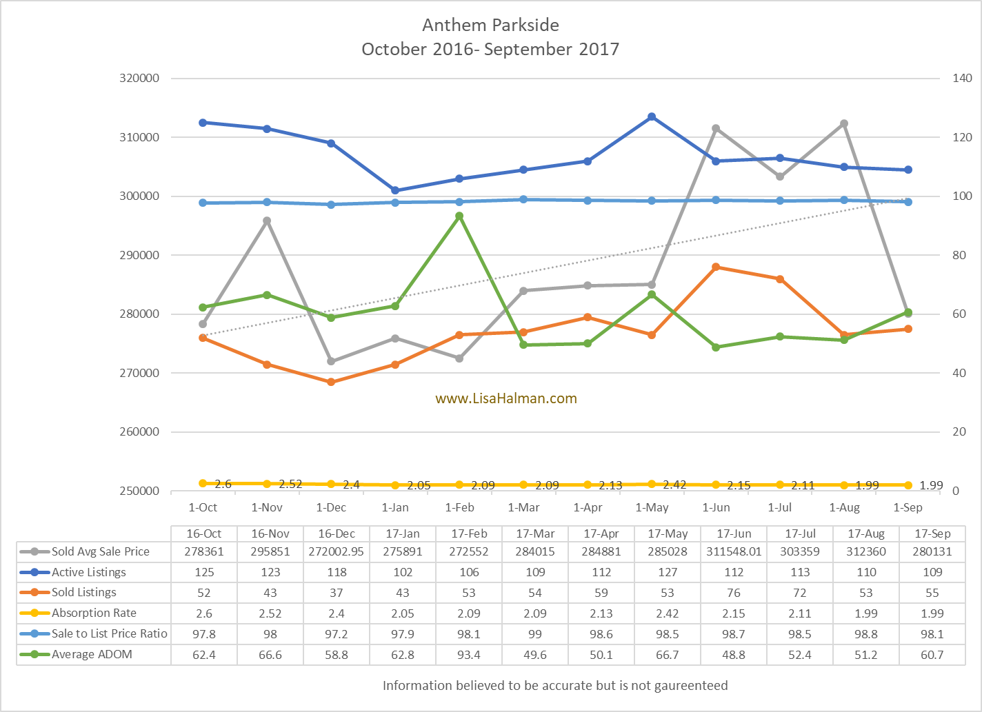 Anthem Parkside Market Update September 2017