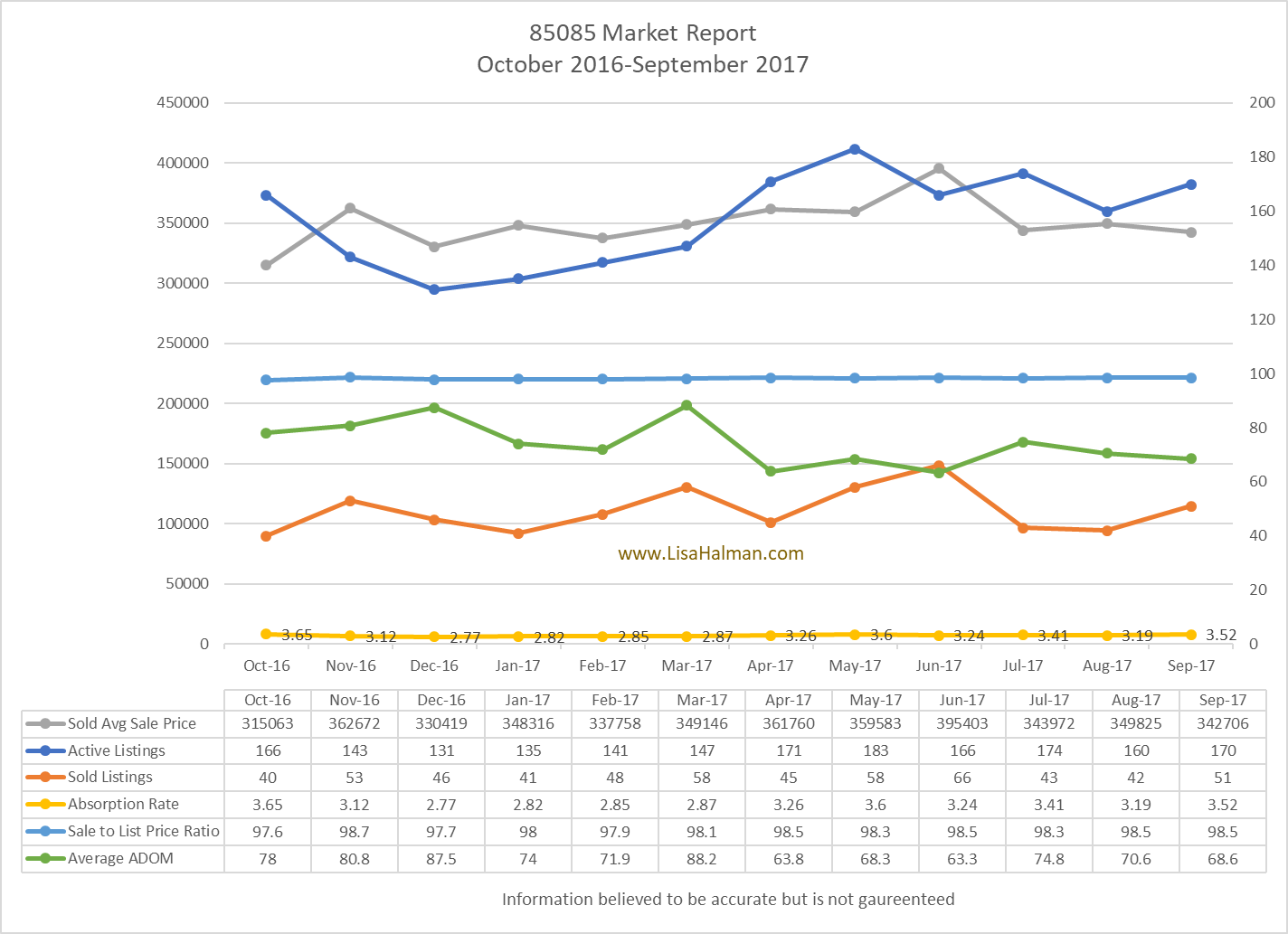 85086 Market Report September 2017