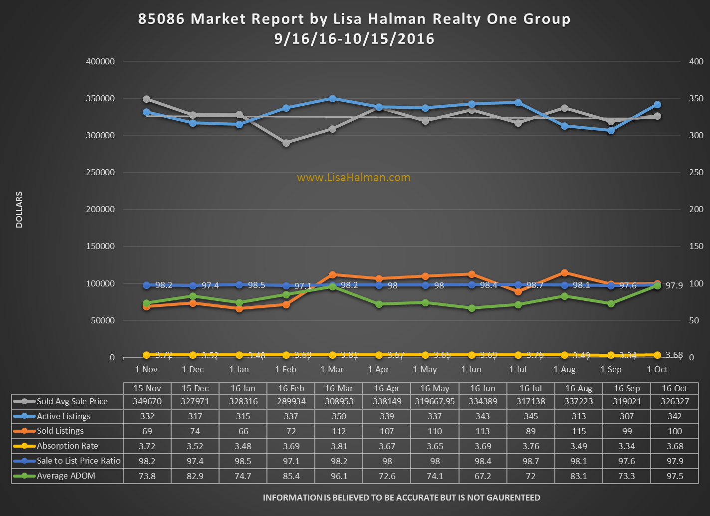 85086 Market Report October 2016