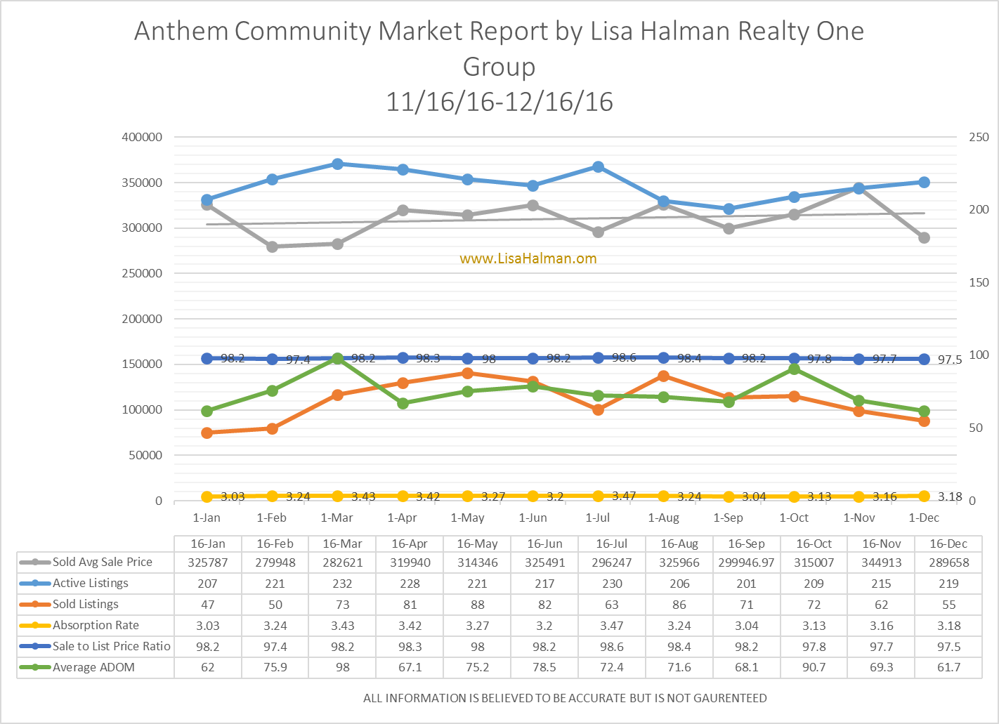 Anthem Community Market Report December 2016