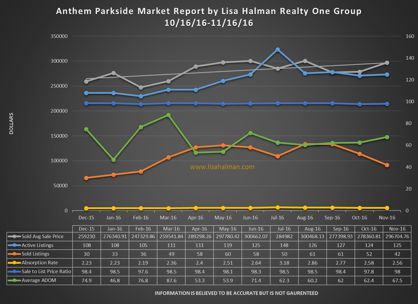 Anthem Parkside Market Report November 2016