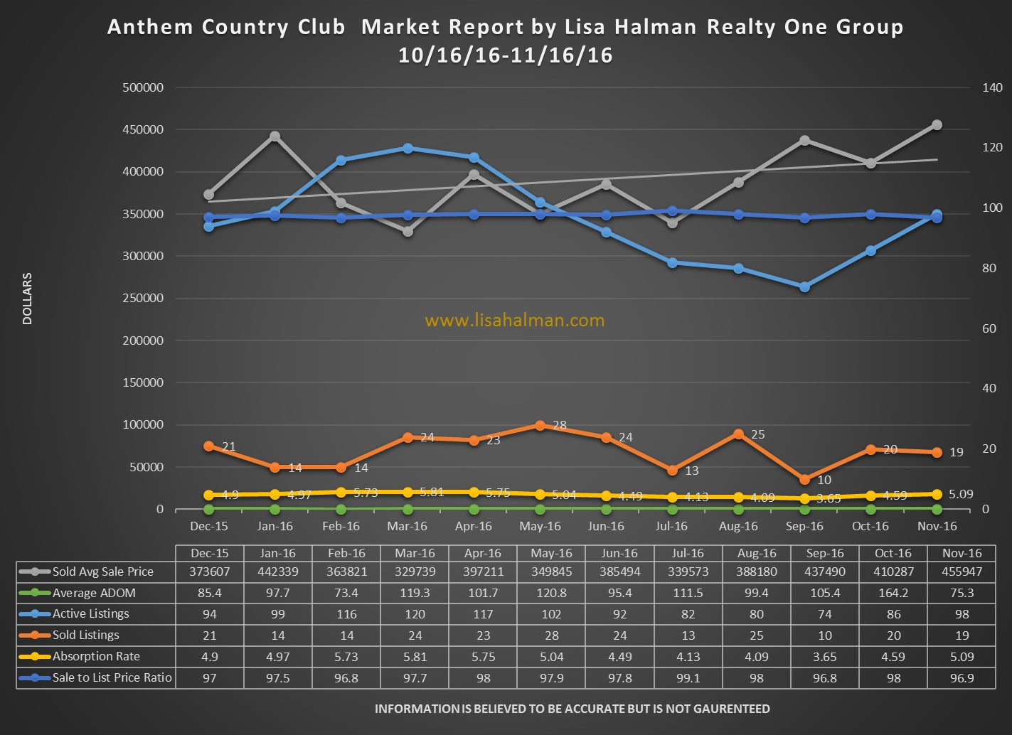 Anthem Country Club Market Report November 2016