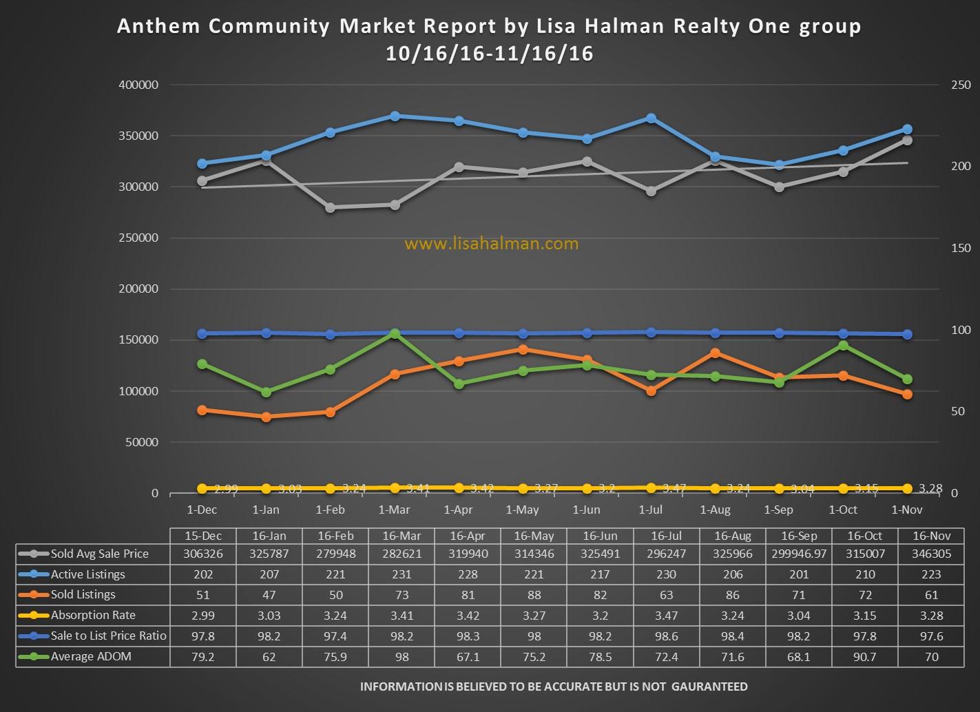 Anthem Community Market Report November 2016