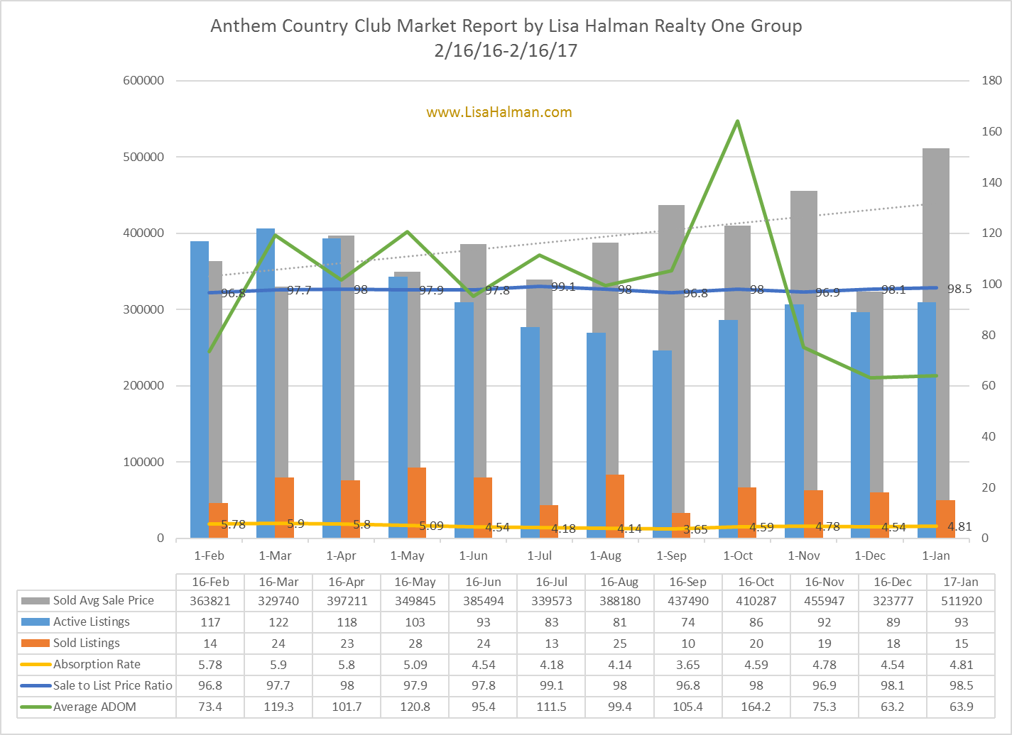 Anthem Country Club Market Report January 2017