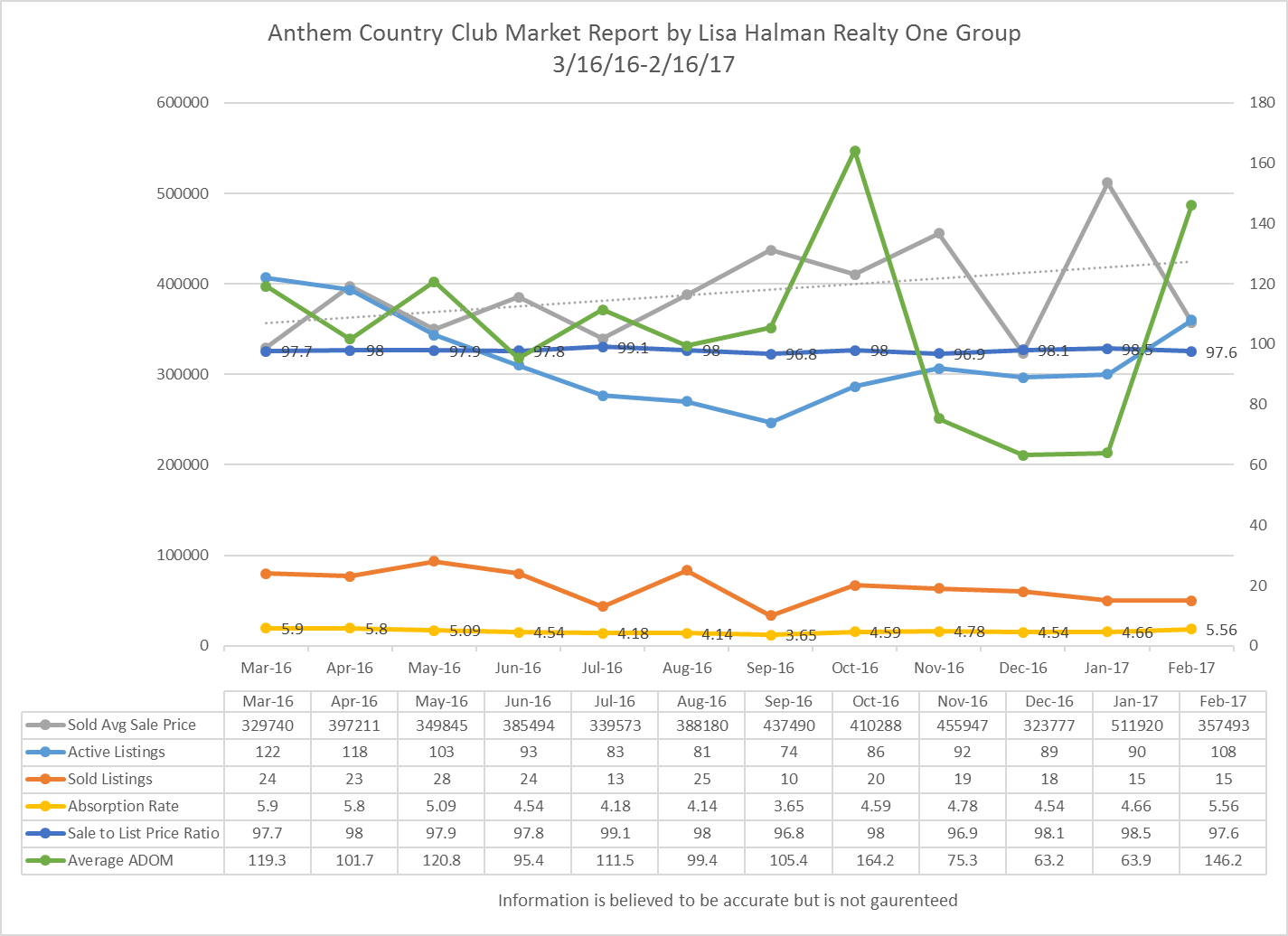 Anthem Country Club Market Report February 2017