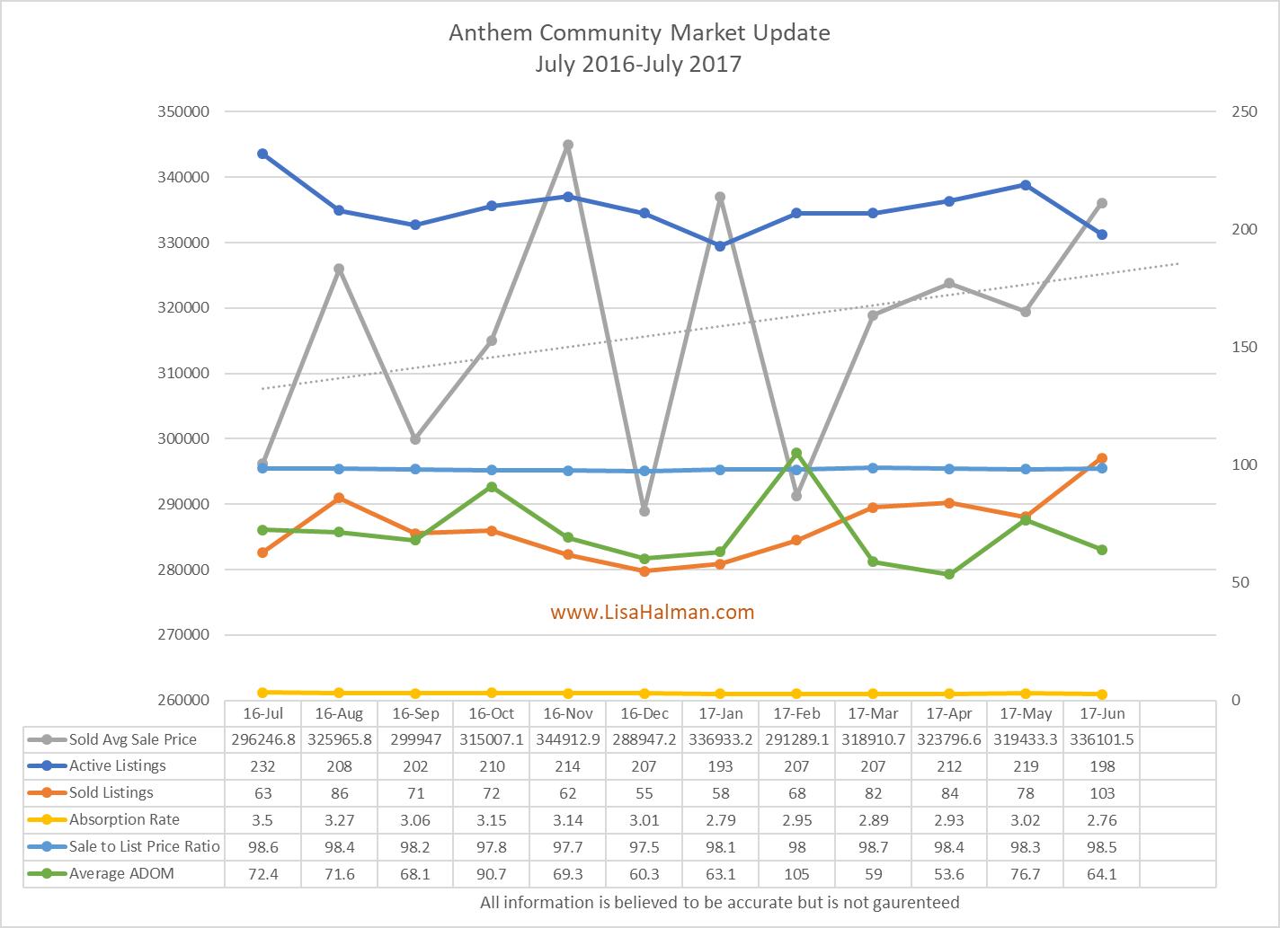 Anthem Market Update June 2017
