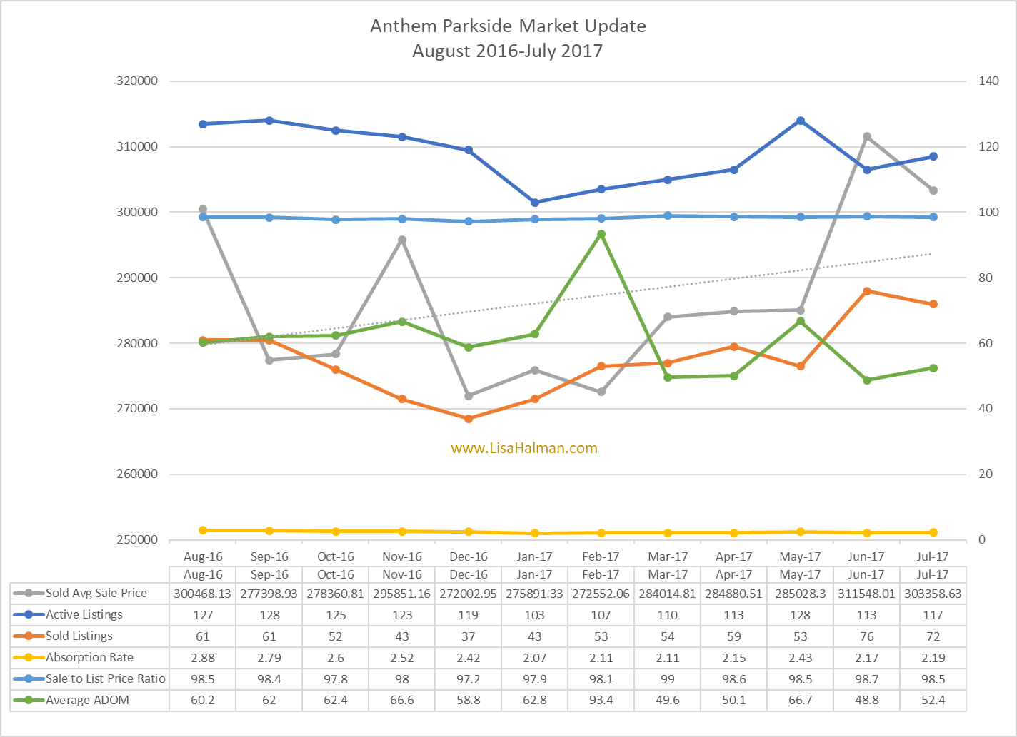 Anthem Parkside Market Update July 2017
