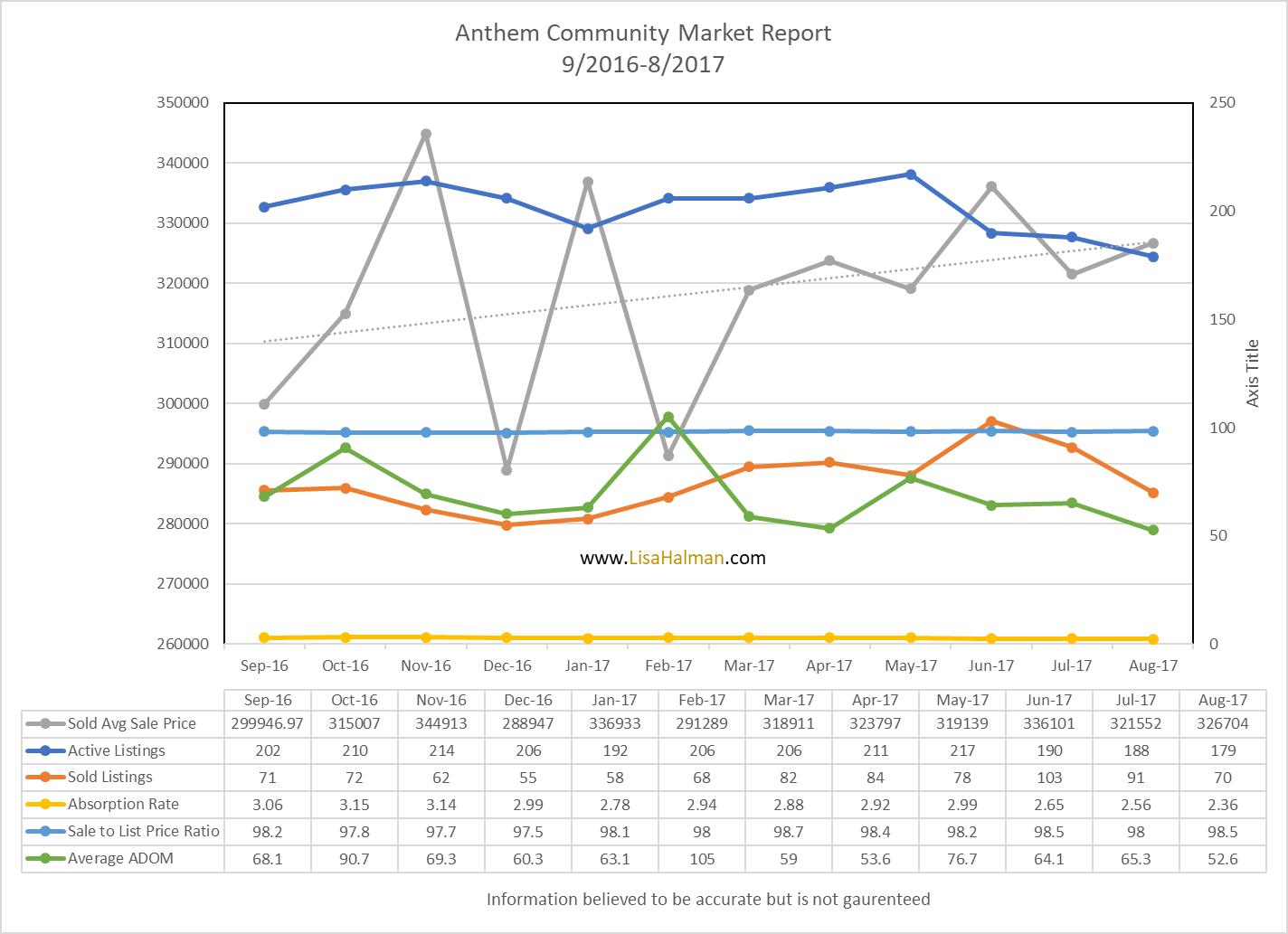 Anthem Market Update August 2017