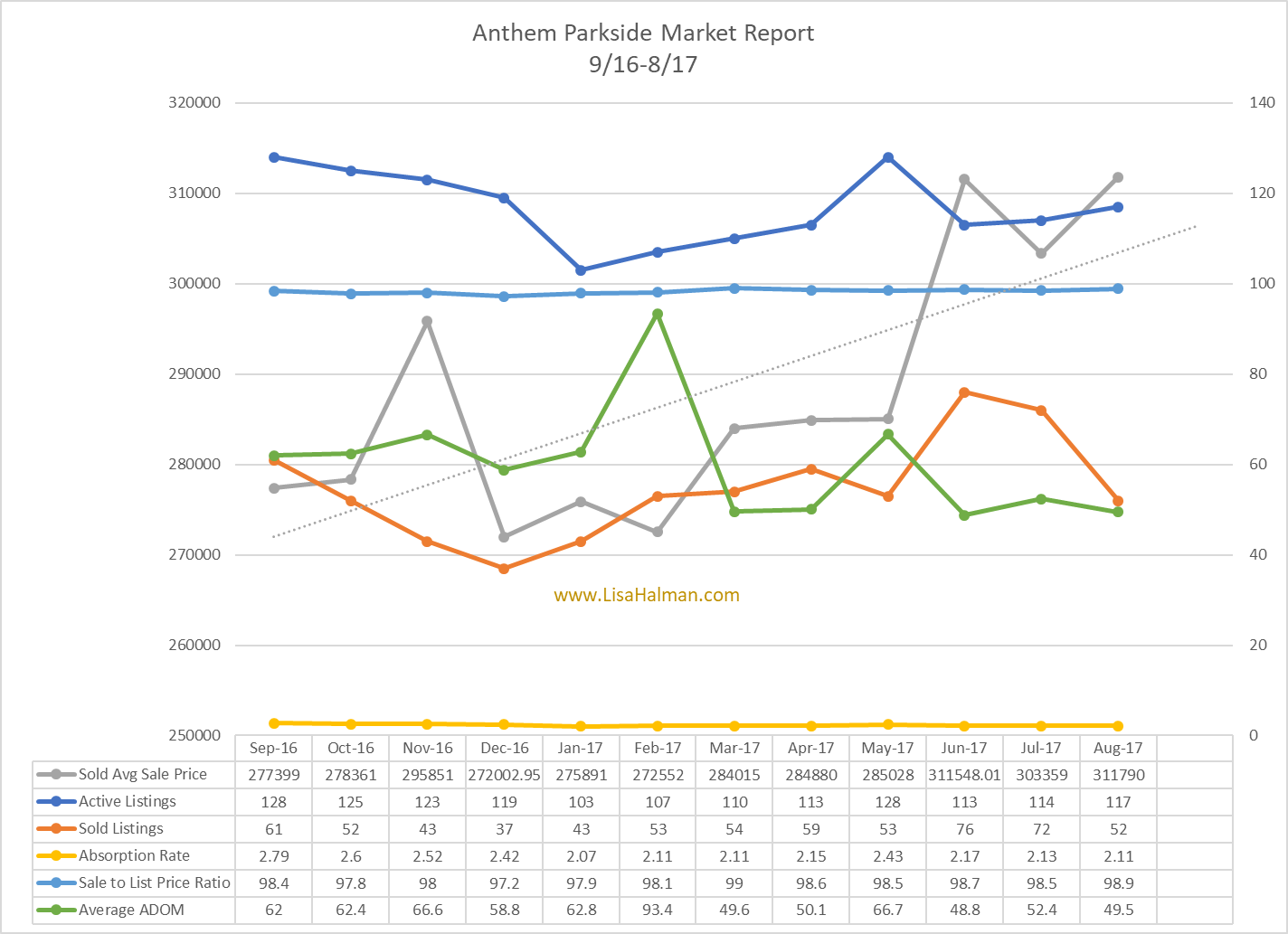 Anthem Parkside Market Update August 2017