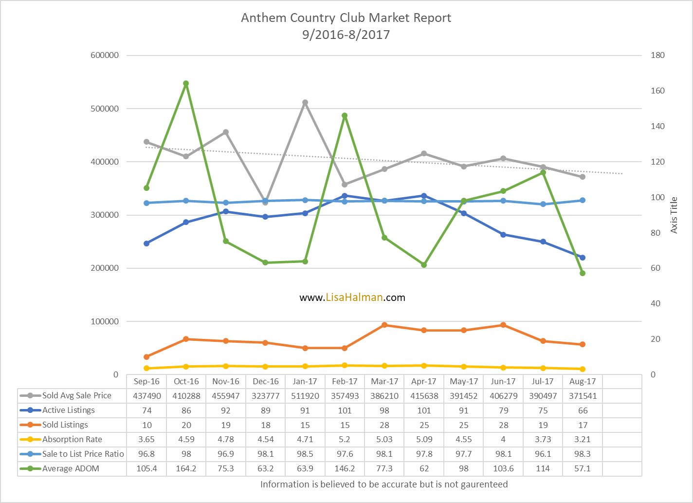 Anthem Golf & Country Club August 2017